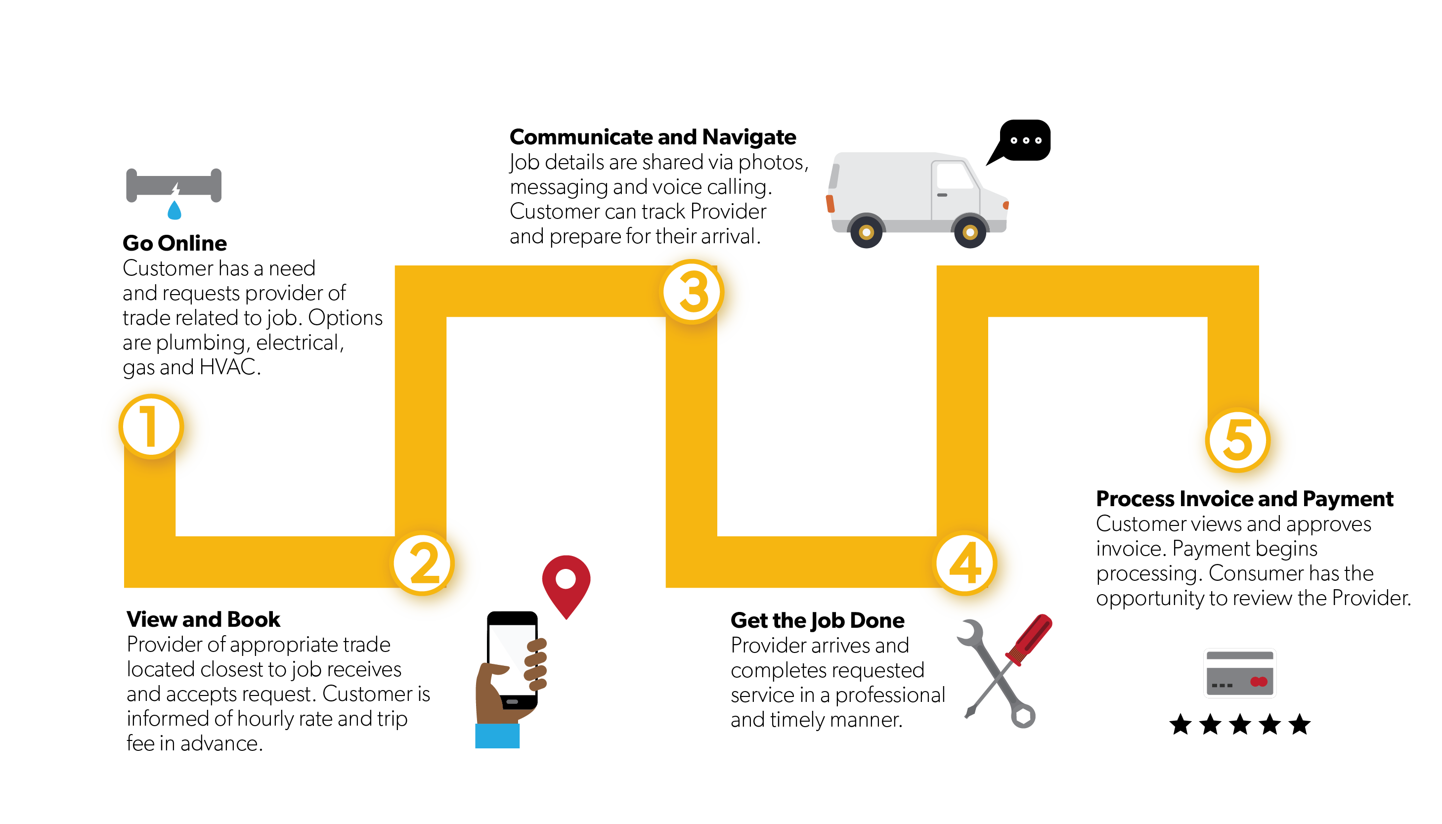 How-Repairman-App-Works-infographic
